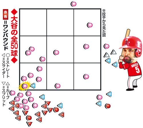 投手から見た図 ○=直球、◁=スライダー、▽=フォーク。下線はファウル、白ヌキは最終球