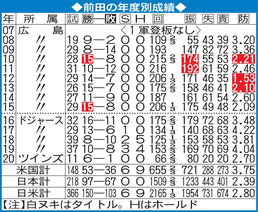 前田の年度別成績