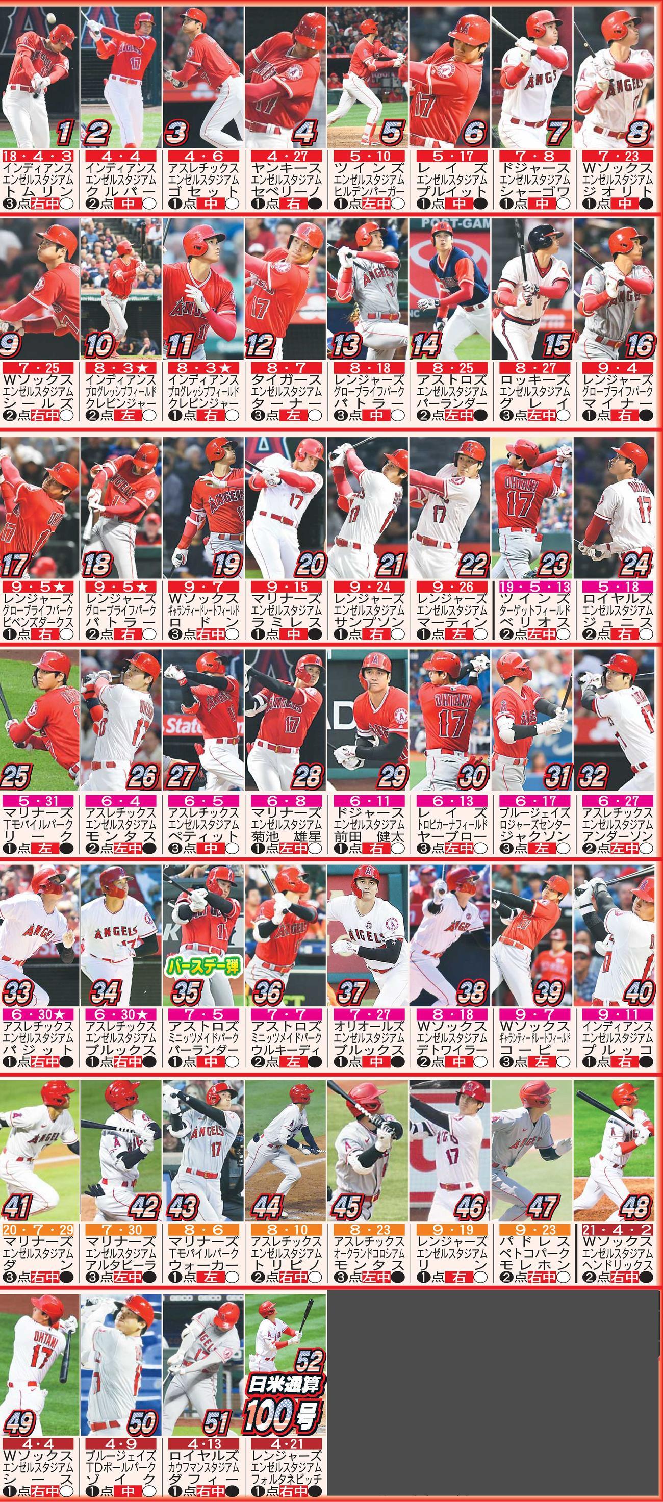 大谷翔平のMLB本塁打52本 ※上から日付(★同日2発)、対戦チーム、球場、投手、打点、方向、勝敗