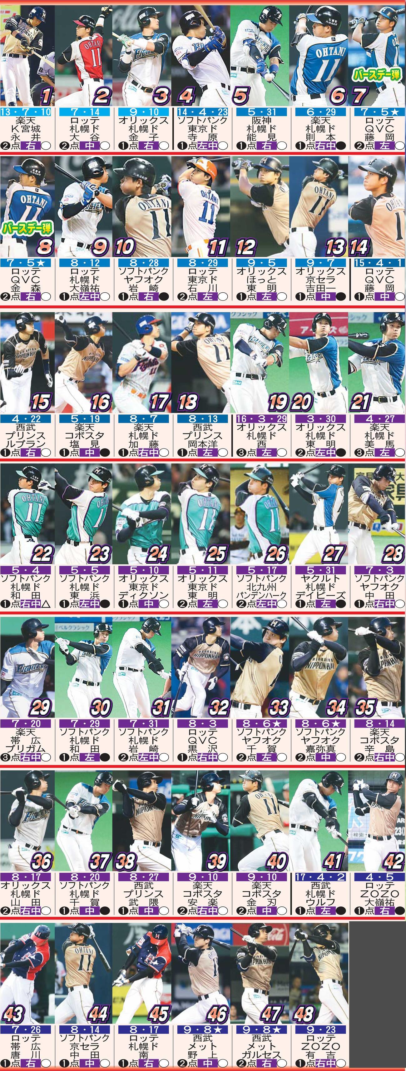大谷翔平のNPB本塁打48本 ※上から日付(★同日2発)、対戦チーム、球場、投手、打点、方向、勝敗