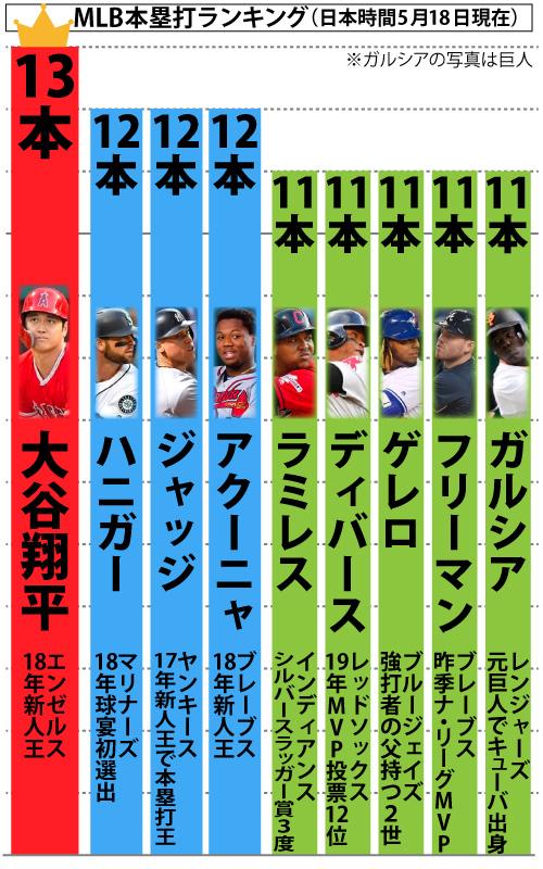 MLB本塁打ランキング