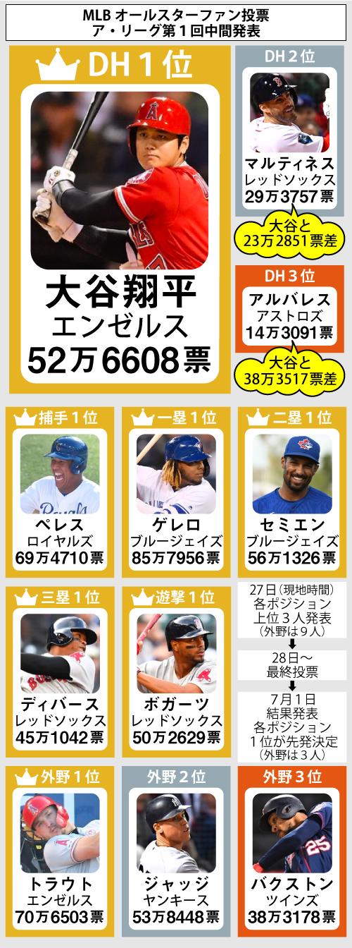 MLBオールスター戦ファン投票第1回中間結果発表(ア・リーグ)