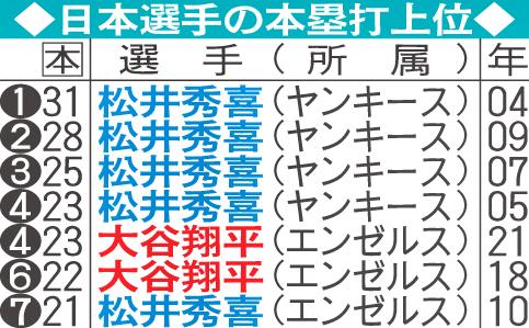 日本選手の本塁打上位