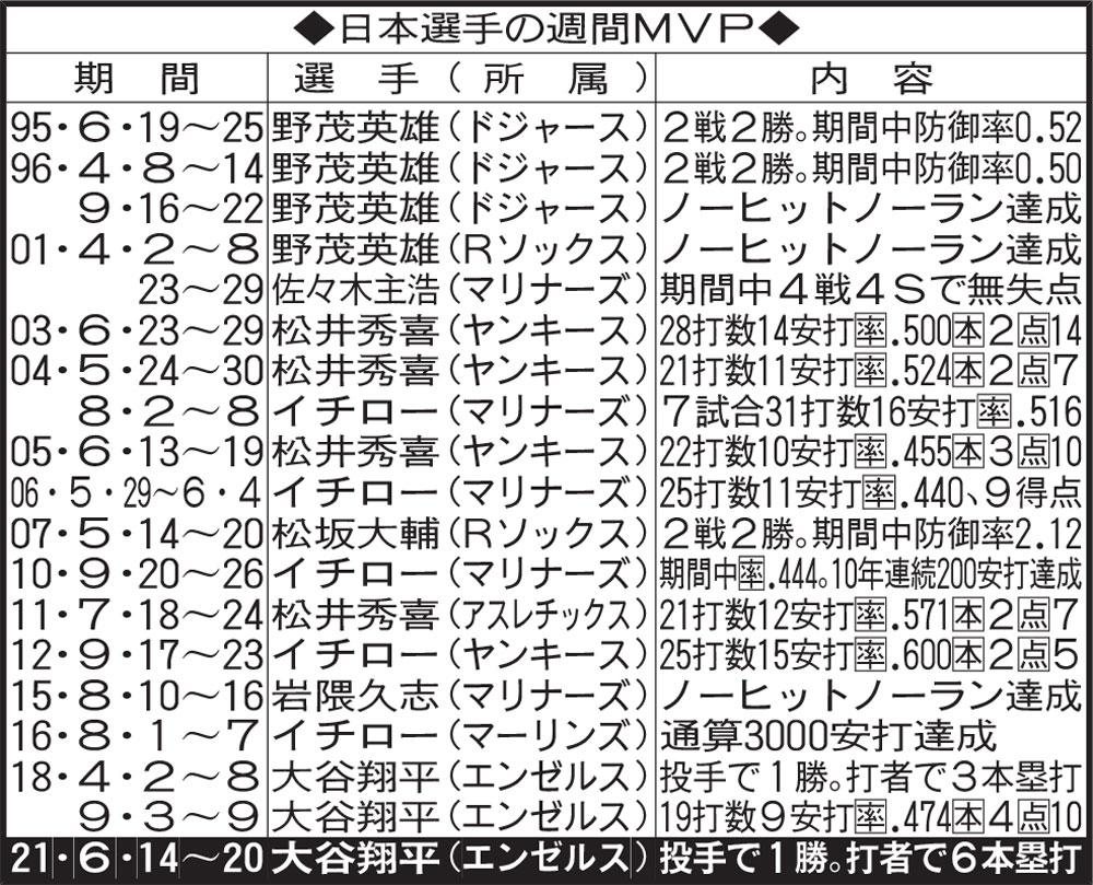 日本選手の週間MVP