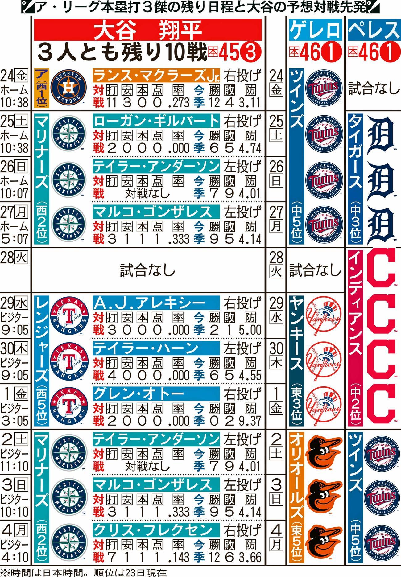 ア・リーグ本塁打3傑の残り日程と大谷の予想対戦先発