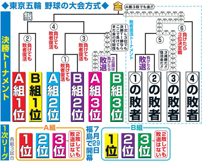 【野球】<野球離れ懸念>東京五輪では復活するものの、国際的に存在感が薄れている野球…未来のために