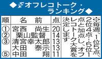 日本ハム大田「おはらい」? 御祈願じゃ…? - プロ野球 : 日刊スポーツ