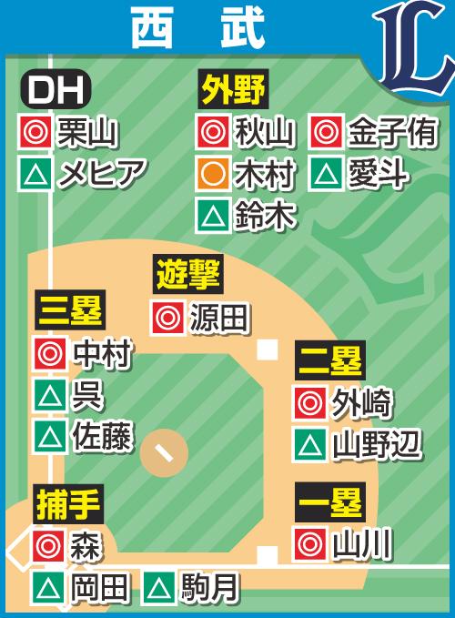 日本 プロ 野球 の 順位 表