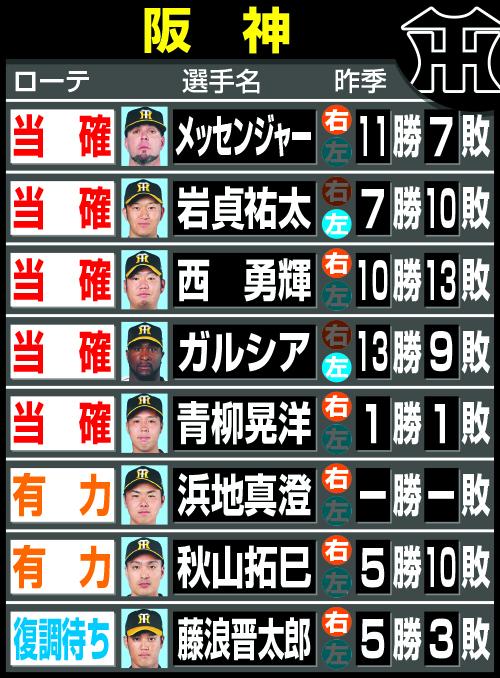 阪神19年開幕ローテ予想