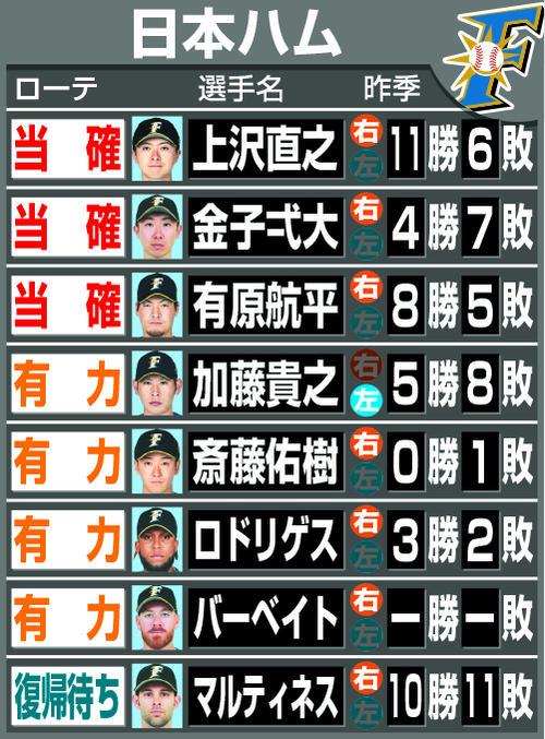 日本ハム19年開幕ローテ予想