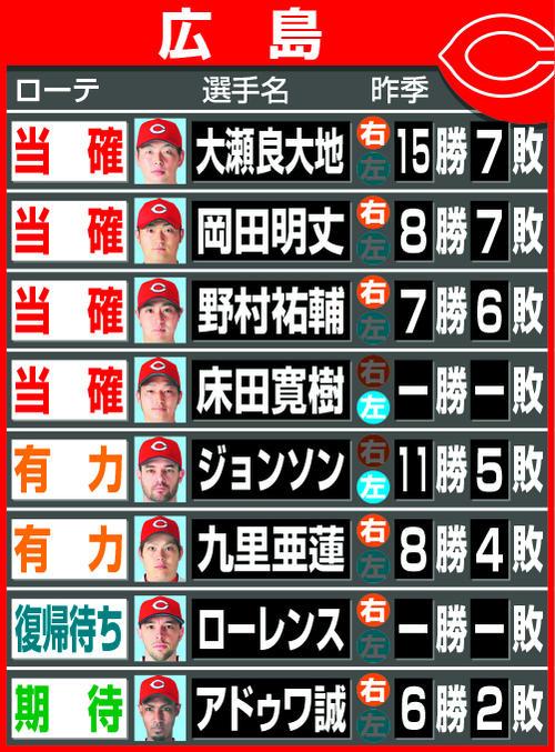 広島19年開幕ローテ予想