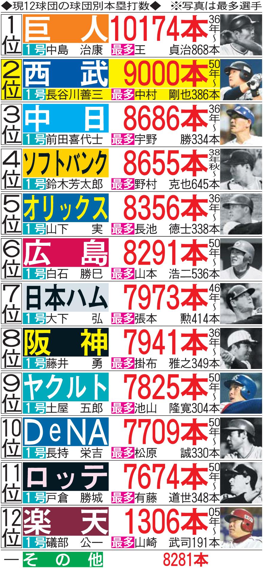 西武9000号 最多は巨人/球団別本塁打数 - プロ野球 : 日刊スポーツ