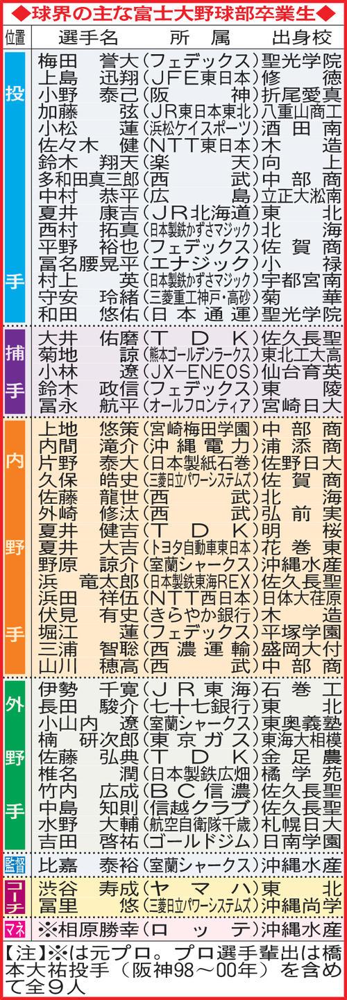 球界の主な富士大野球部卒業生