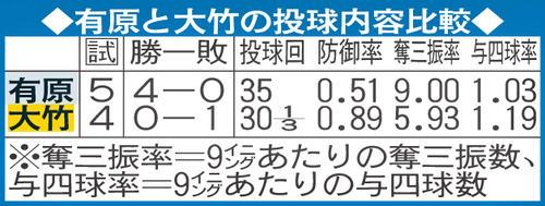 有原と大竹の投球内容比較
