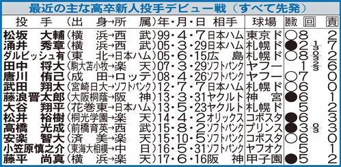 最近の主な高卒新人投手デビュー戦(すべて先発)