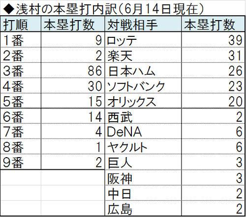 浅村、史上2人目の全球団全打順...