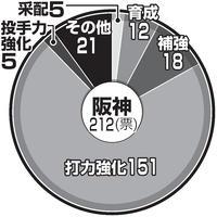 12球団別 「来季に何が必要?」 - プロ野球 : 日刊スポーツ