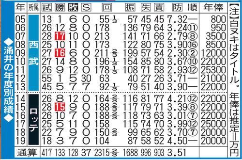 涌井の年度別成績