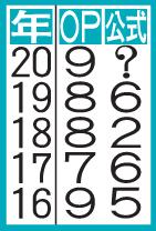 表は年度別成績(5年分)