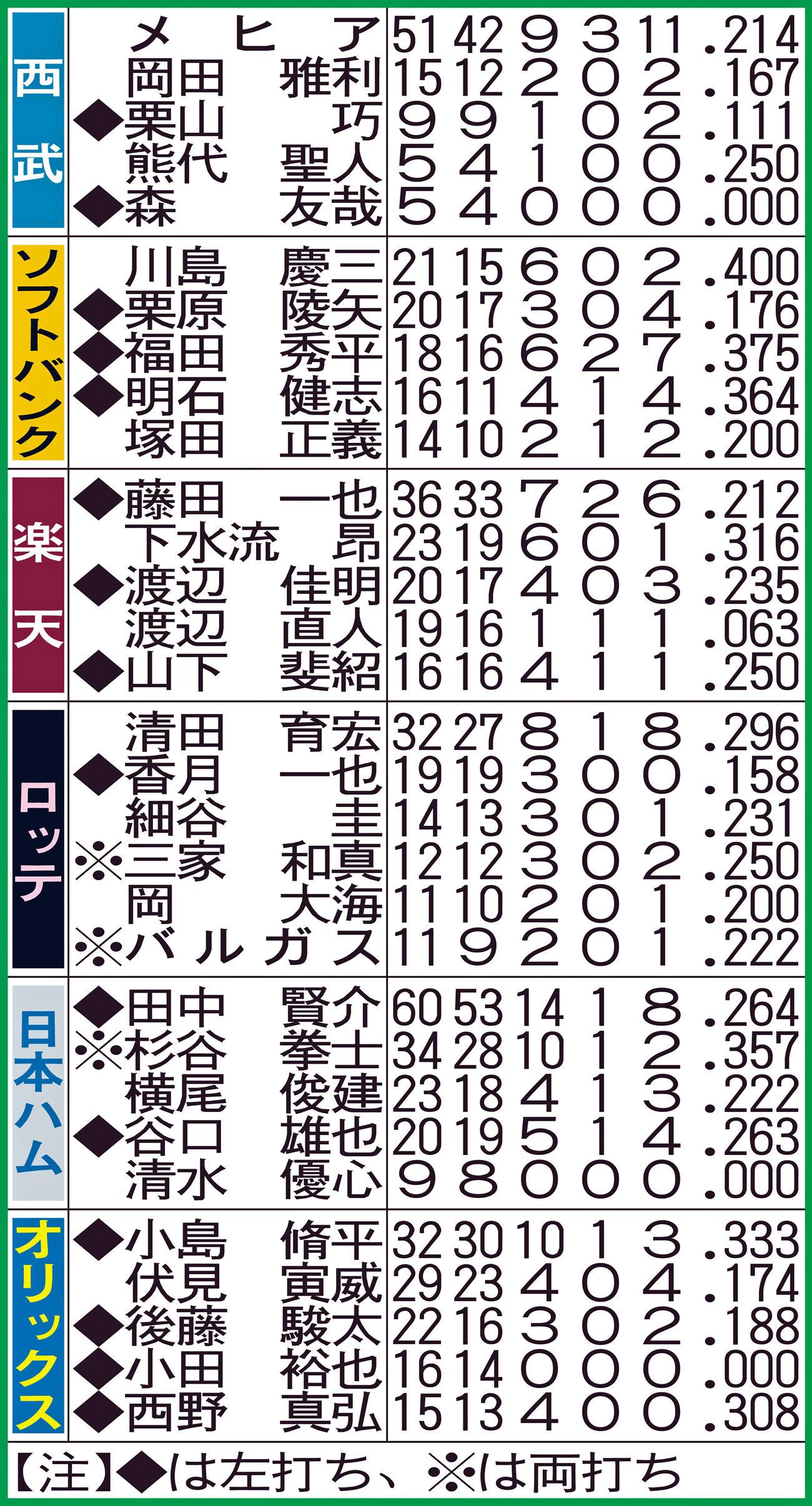 数字は左から、起用回数、打数、安打、本塁打、打点、打率(球団別上位)