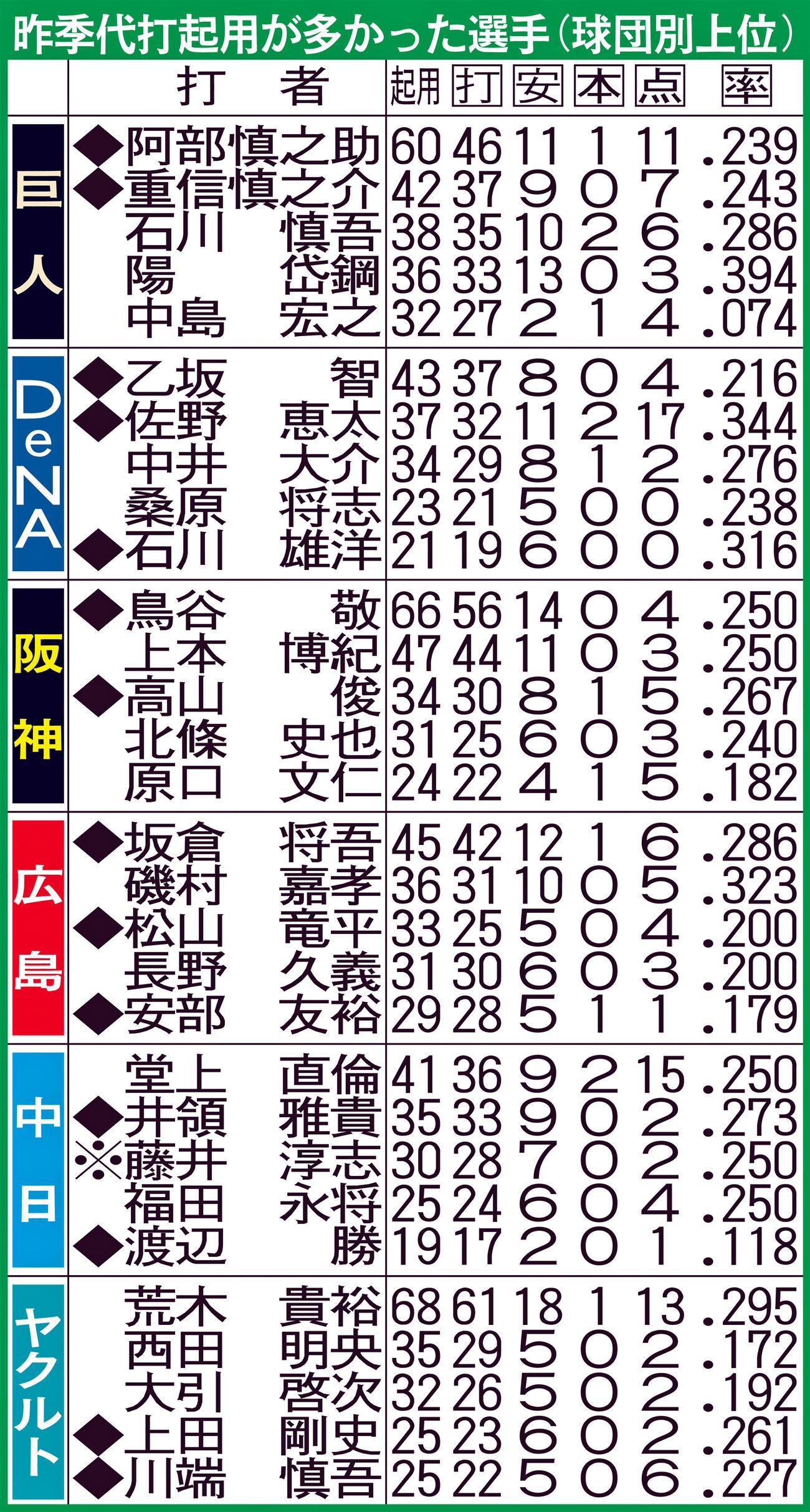 昨季代代起用が多かった選手(球団別上位)◆は左打ち、※は両打ち