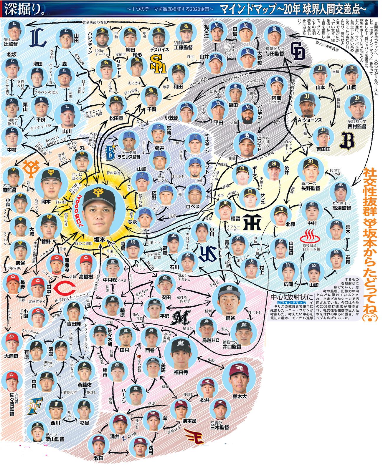 球界マインドマップ 20年球界人間交差点 - プロ野球 : 日刊スポーツ