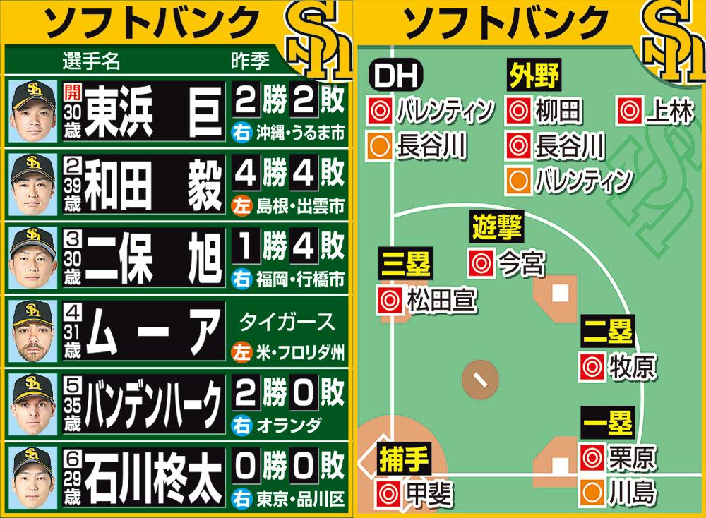 阪神・藤谷洸介選手が野手転向!矢野監督 ...