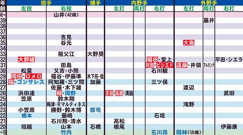 中日の年齢別シートマップ