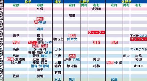 楽天の年齢別シートマップ