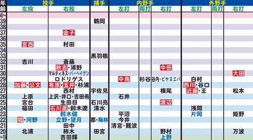 日本ハムの年齢別シートマップ