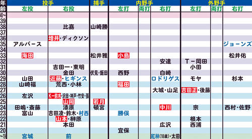 オリックスの年齢別シートマップ