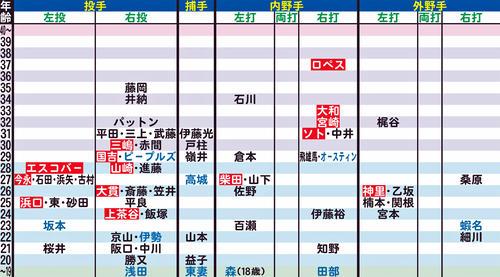 DeNAの年齢別シートマップ