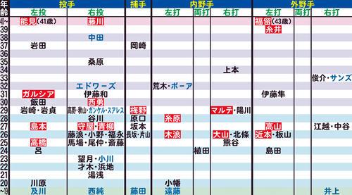 阪神の年齢別シートマップ