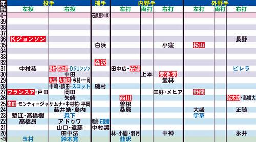 広島の年齢別シートマップ