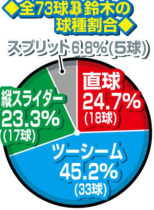 1日、プロ初勝利を挙げたオリックス鈴木の全球種割合