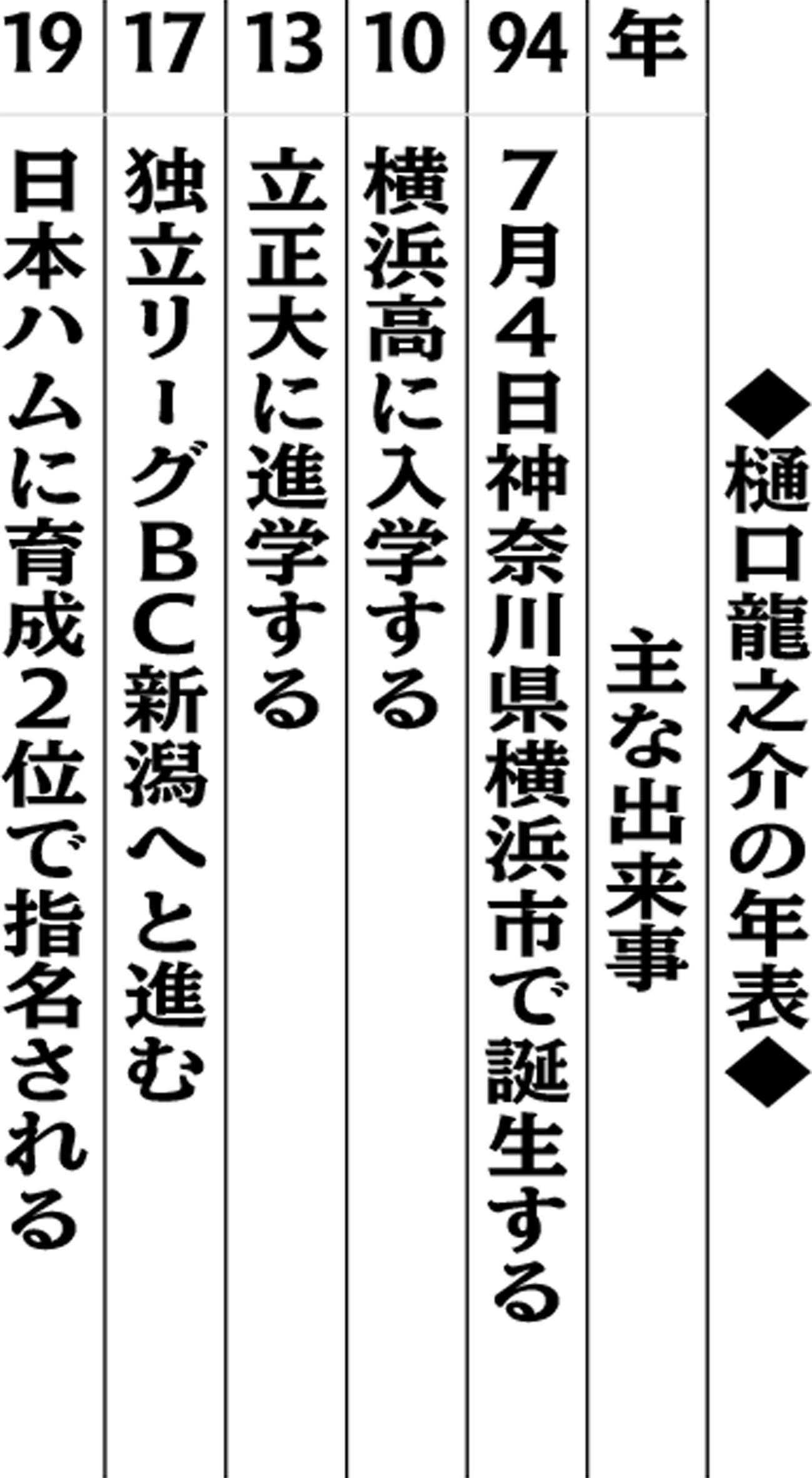 樋口龍之介の年表