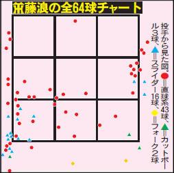 阪神藤浪の全64球チャート