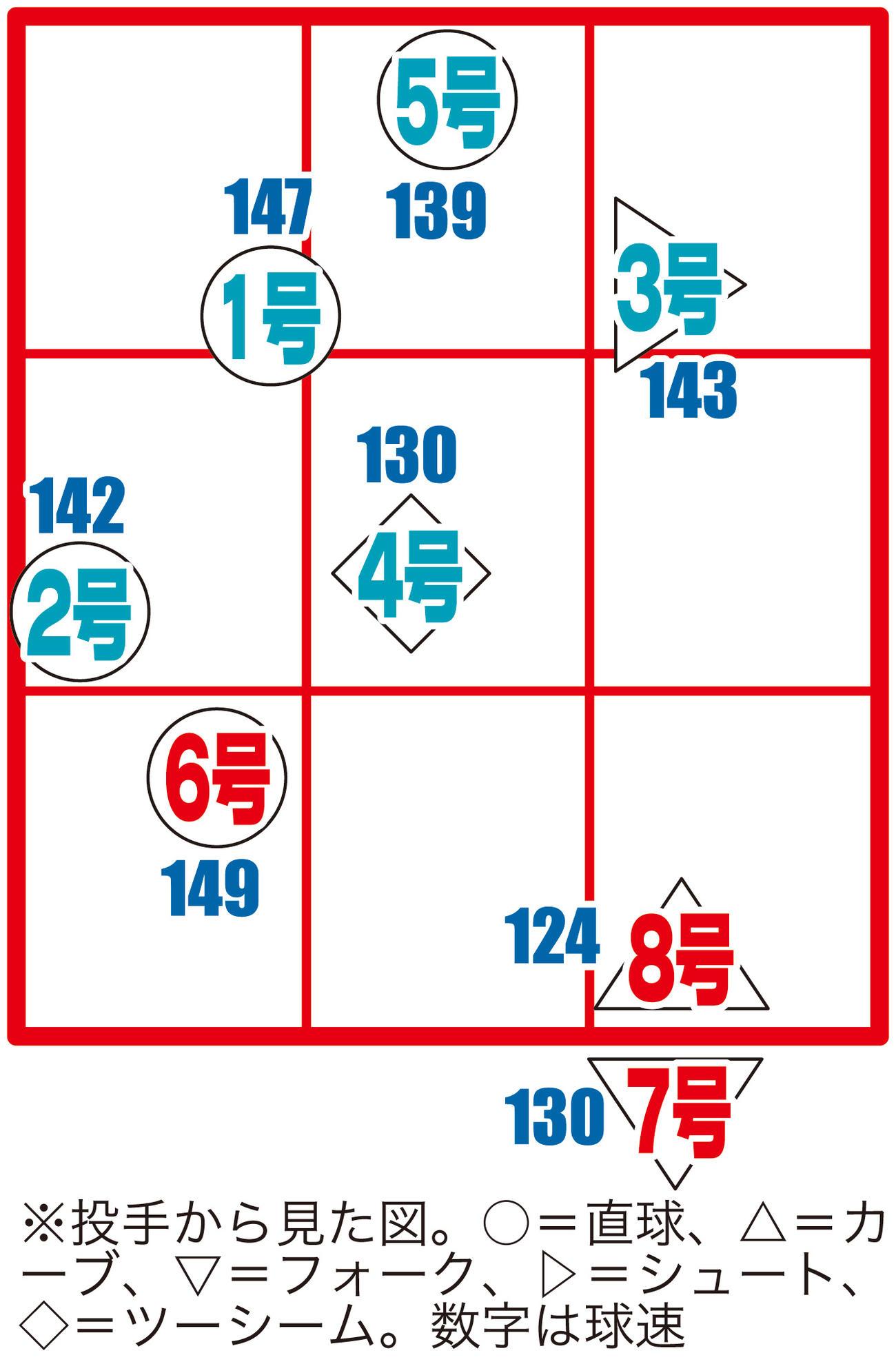 楽天浅村の今季本塁打