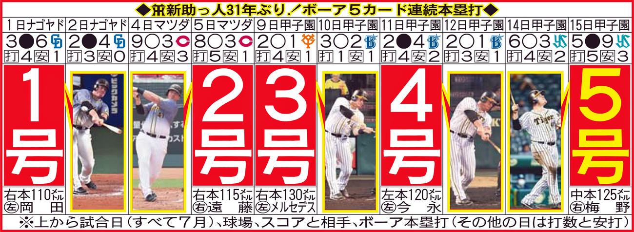 阪神新助っ人31年ぶり! ボーア5カード連続本塁打