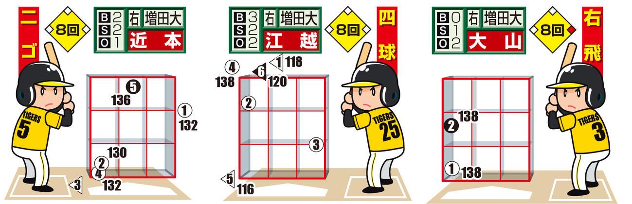 巨人増田大輝の全投球 丸=直球、左三角=スライダー、白ヌキは最終球、数字は球速(投手から見た図)
