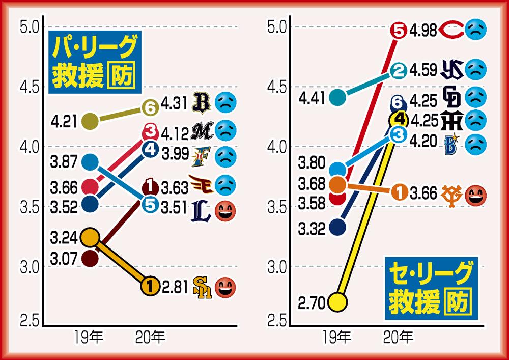 セパの救援防御率(20年の白抜き数字はチーム順位、防御率は19年はシーズン終了時、20年は7日現在)