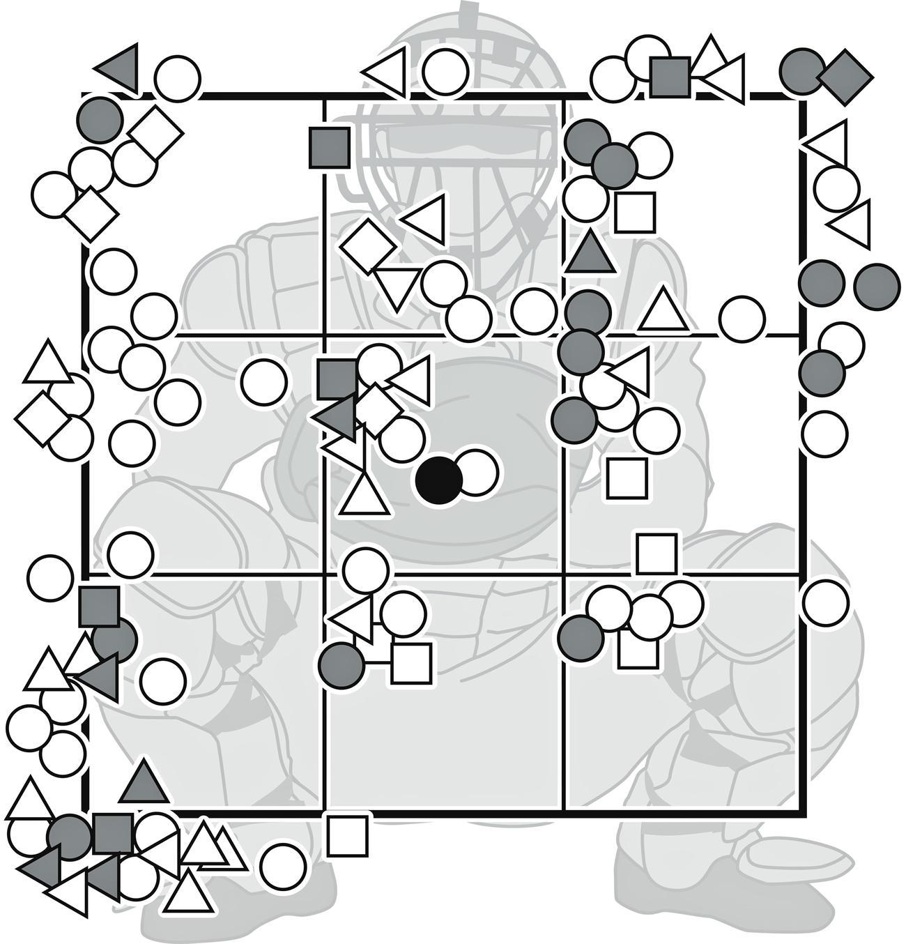 巨人畠の中日戦全109球※○=直球、横向き△=スライダー、□=チェンジアップ、△=カーブ、◇=カットボール、▽=フォーク