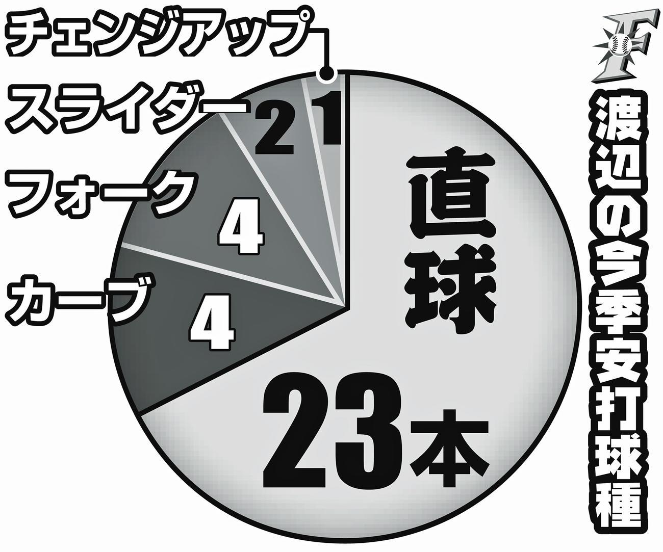 日本ハム渡辺の今季安打球種