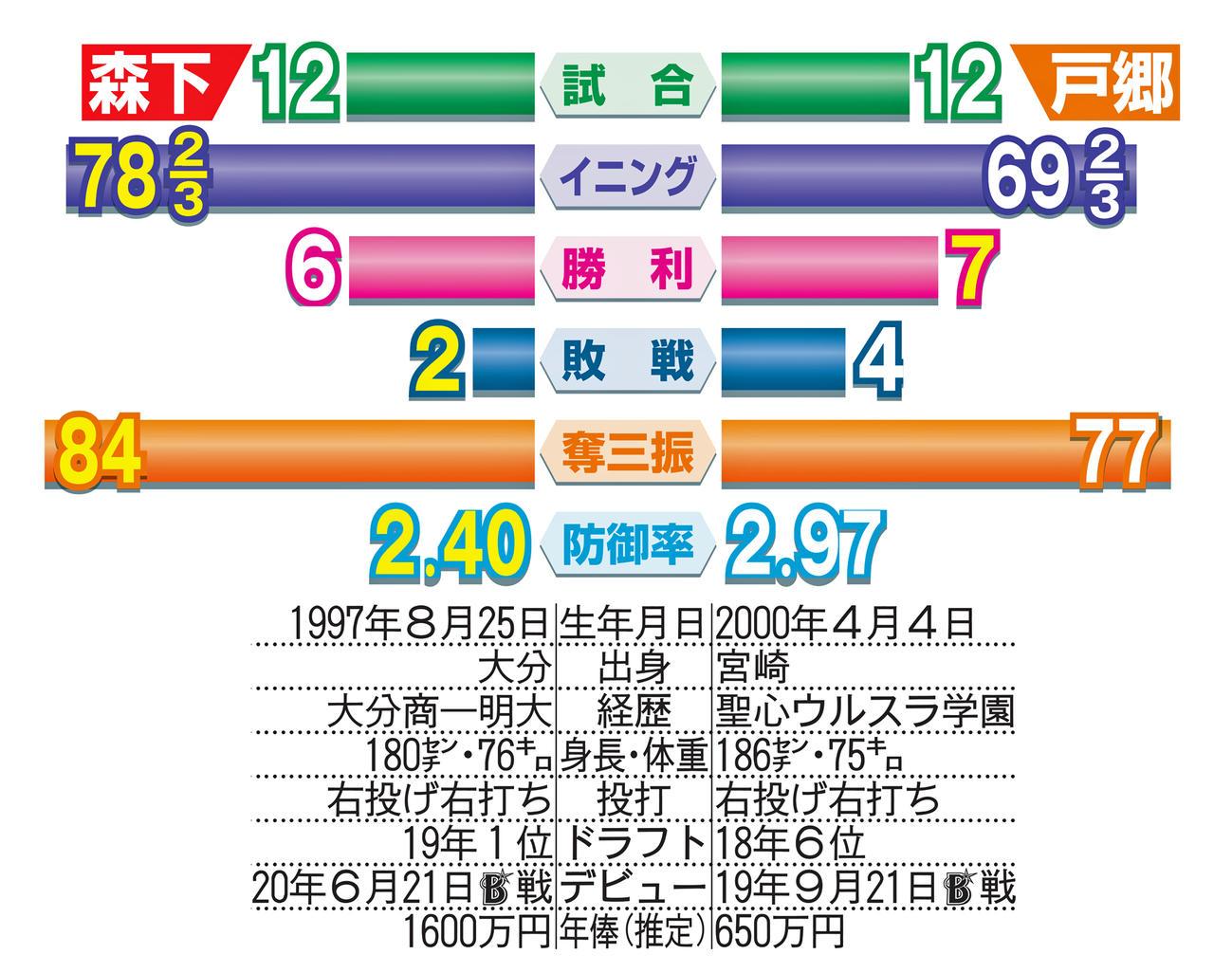 広島森下と巨人戸郷の比較表