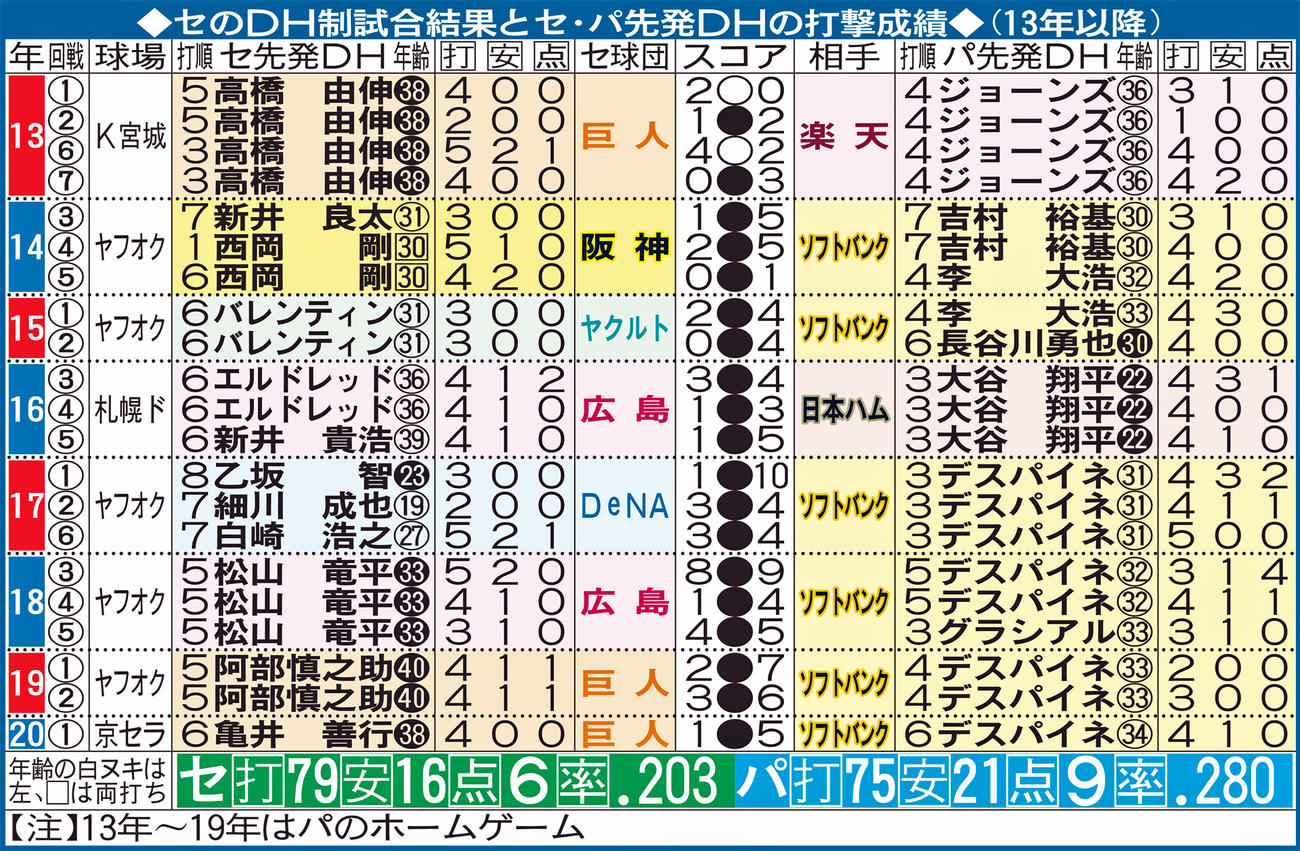 セのDH制試合結果とセ・パ先発DHの打撃成績(13年以降)