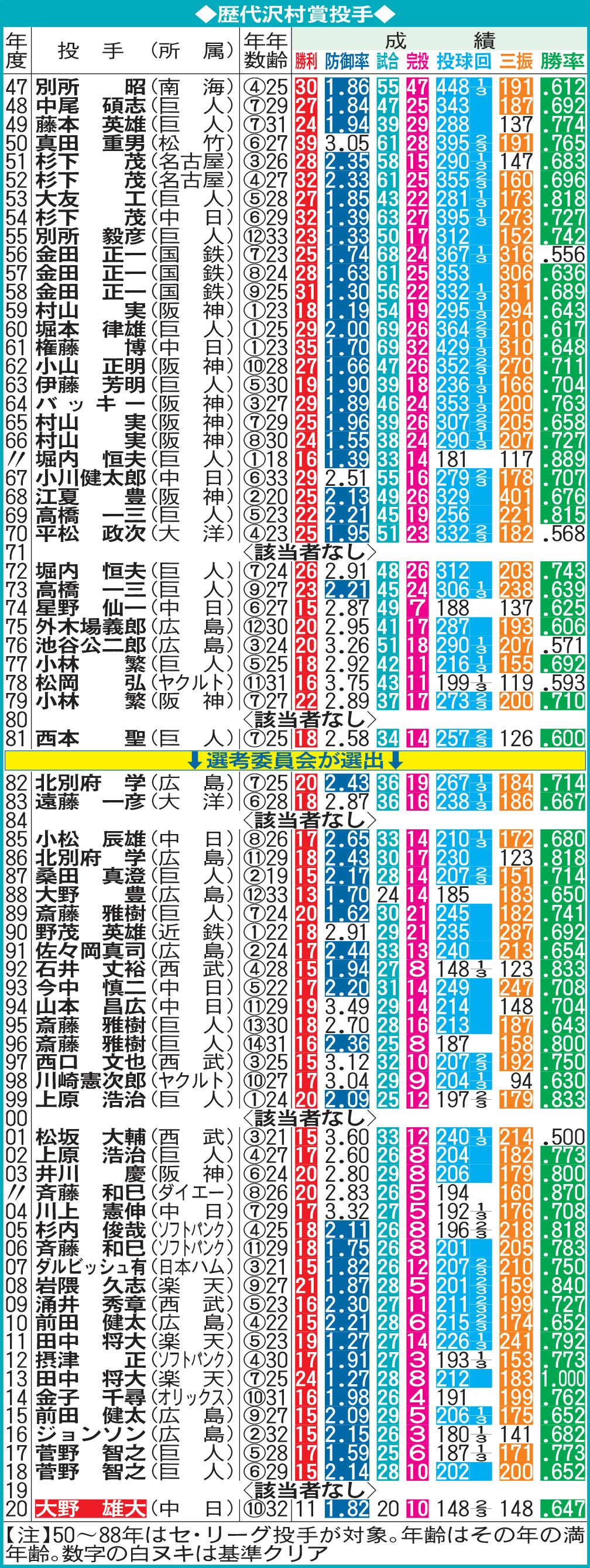 歴代沢村賞投手