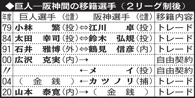 巨人-阪神間の移籍選手(2リーグ制後)