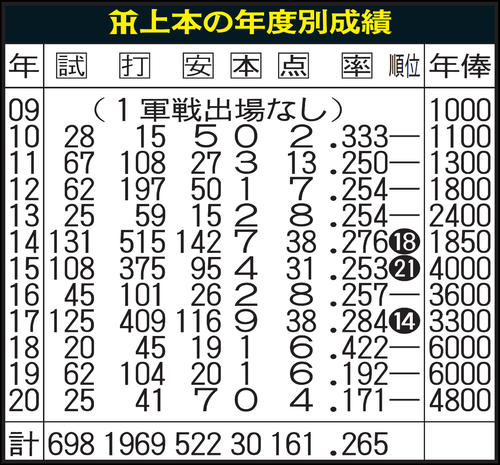 阪神上本の年度別成績(年俸は推定)