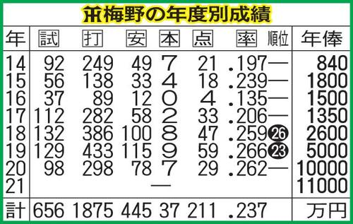 年俸 阪神 梅野