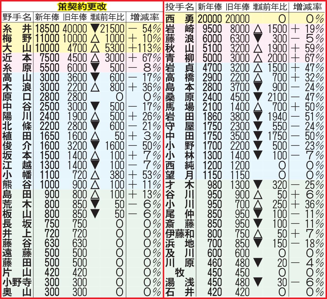 阪神契約更改